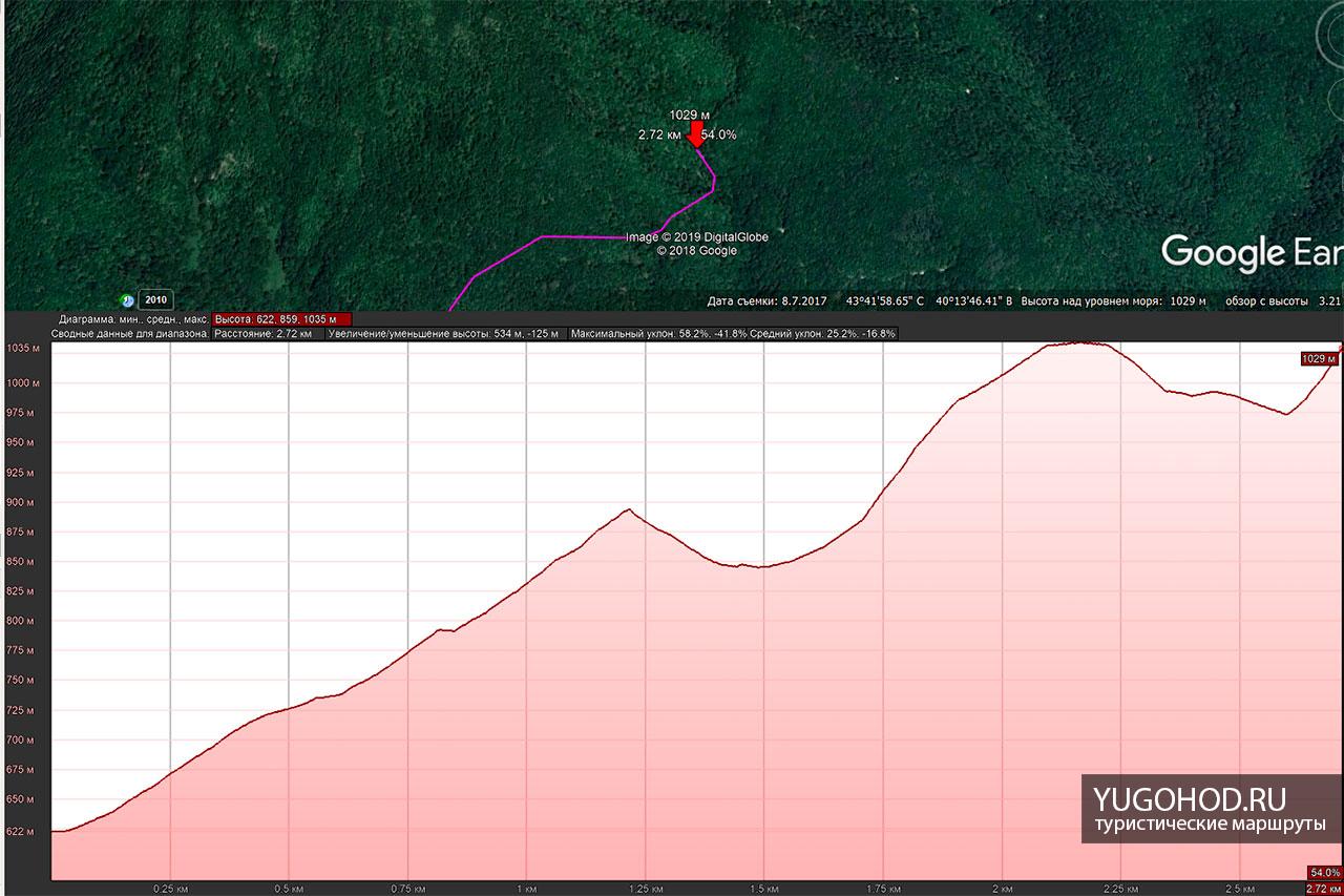 перепад высот на маршруте к водопаду Кейву